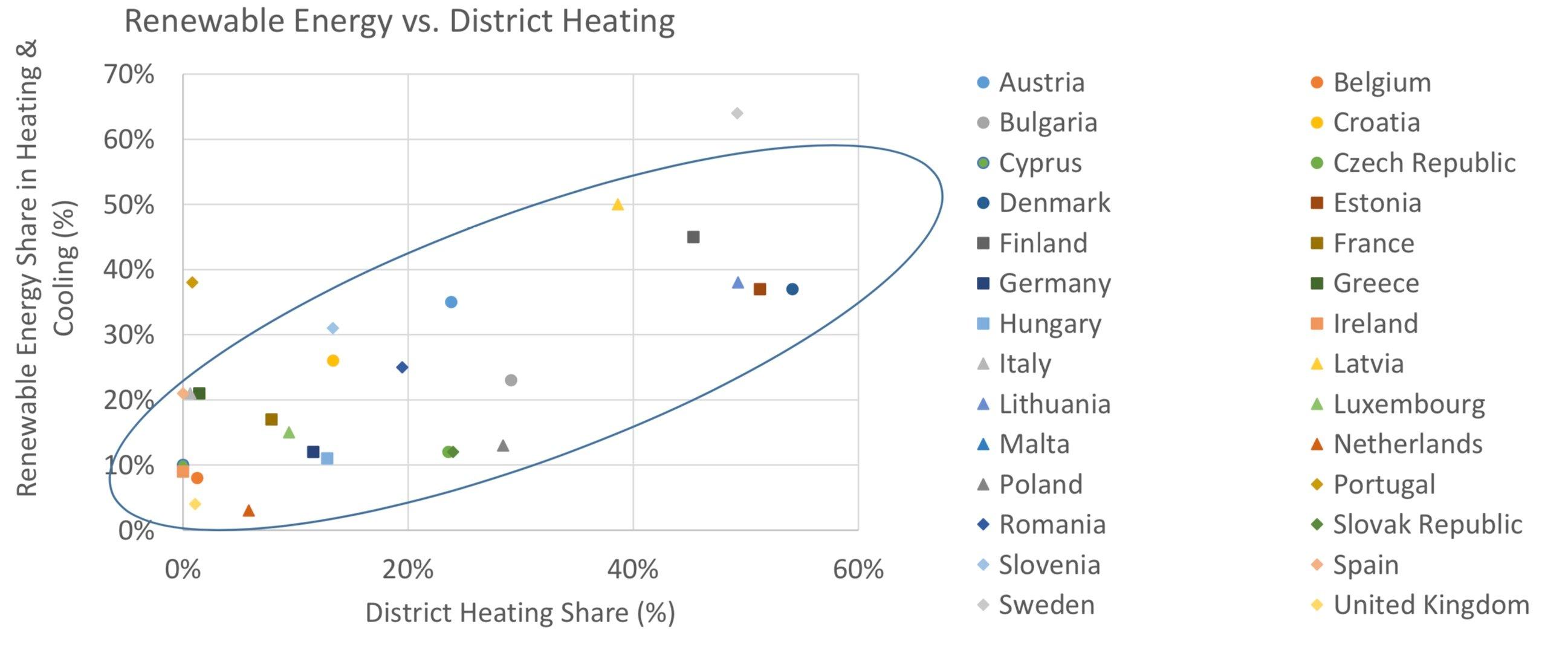 Diagram Förnybart och fjärrvärme korrelerade Källa Brian Vad Mathiesen (1)